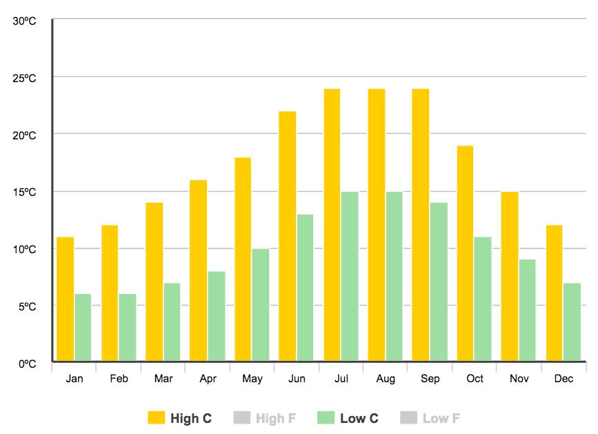 Average Weather for Vigo Spain