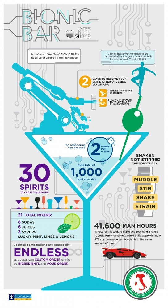Bionic bar infographic image of cocktails and drinks onboard Symphony of the Seas, Harmony of the seas